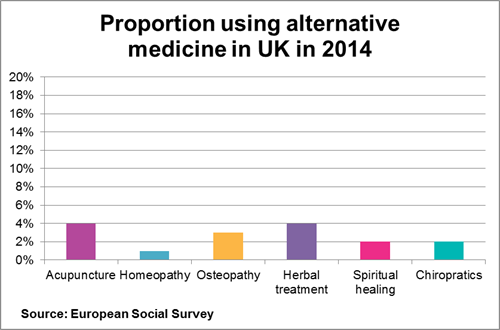 Alternative medicine use in the UK